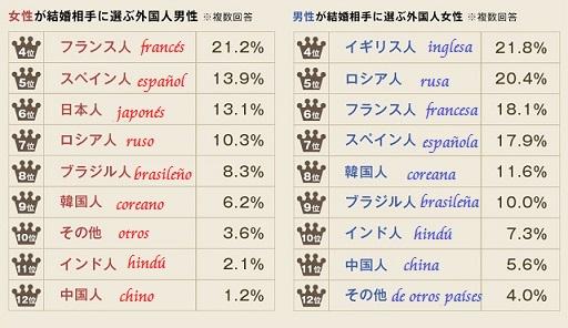 encuesta japoneses japonesas japon