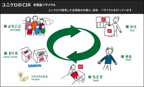 uniqlo reciclaje japon 1